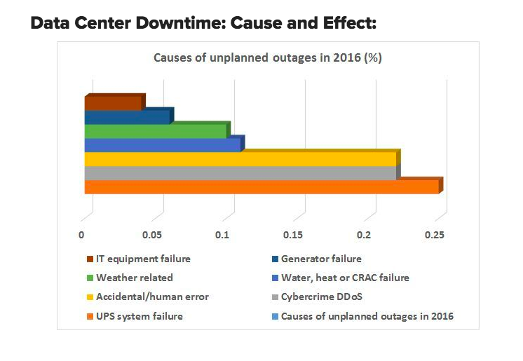 A business continuity plan for small business will prevent downtime